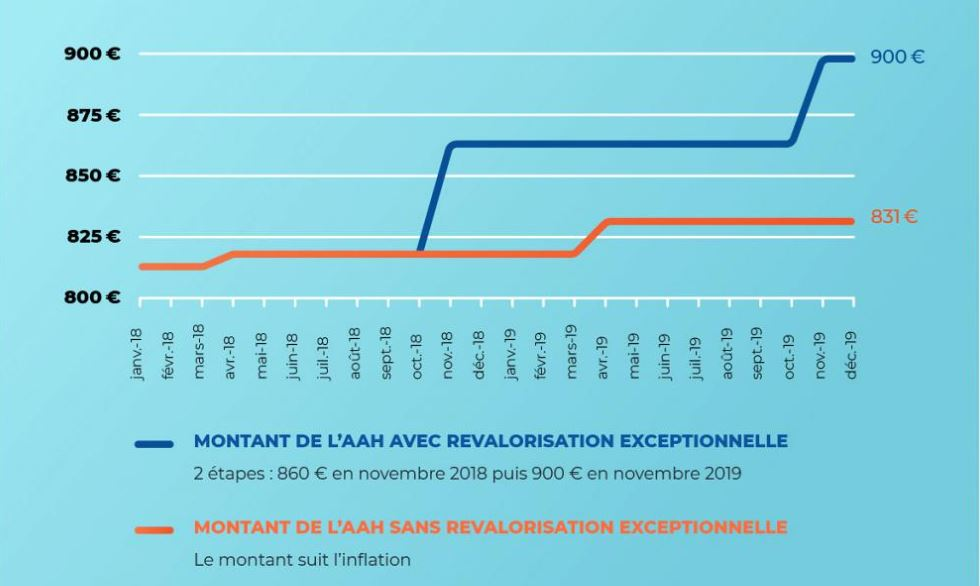 revalorisation AAH2