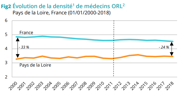 Schéma rapport ORS - Orl