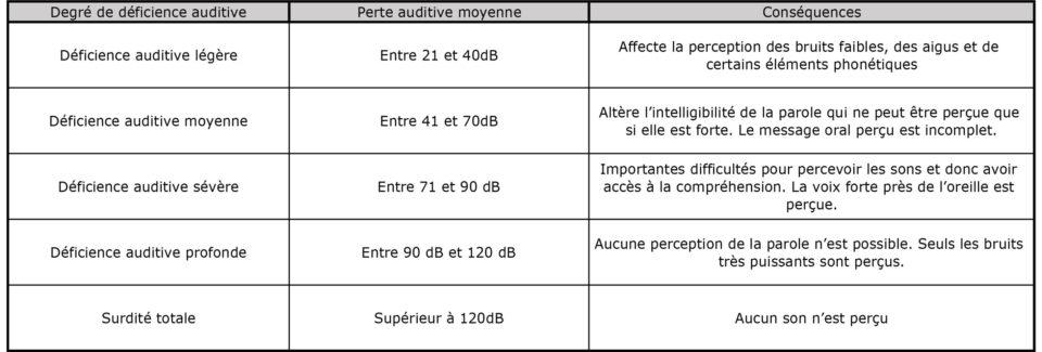 Echelle de surdité : Déficience auditive légère : Entre 21 et 40dB - Affecte la perception des bruits faibles, des aigus et de certains éléments phonétiques Déficience auditive moyenne : Entre 41 et 70dB - Altère l'intelligibilité de la parole qui ne peut être perçue que si elle est forte. Le message oral perçu est incomplet. Déficience auditive sévère : Entre 71 et 90 dB - Importantes difficultés pour percevoir les sons et donc avoir accès à la compréhension. La voix forte près de l'oreille est perçue. Déficience auditive profonde : Entre 90 dB et 120 dB - Aucune perception de la parole n'est possible. Seuls les bruits très puissants sont perçus. Surdité totale : Supérieur à 120dB - Aucun son n'est perçu