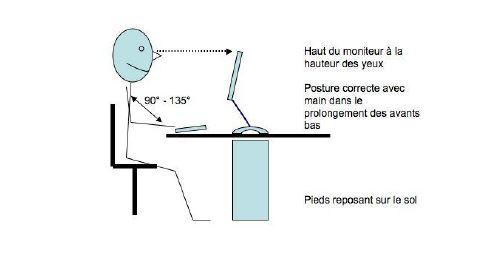 illustration d'une posture de travail